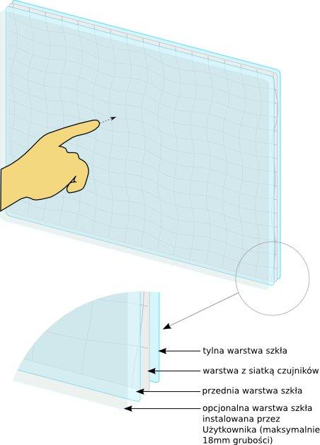 Opis działania technologii dotykowej Projected Capacitive