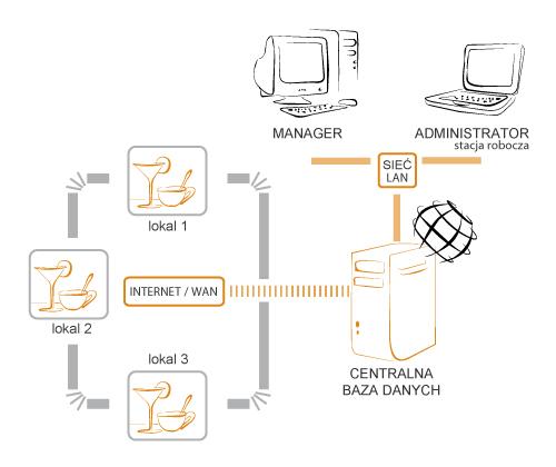 Schemat działania programu GASTRO SZEF w sieci lokali